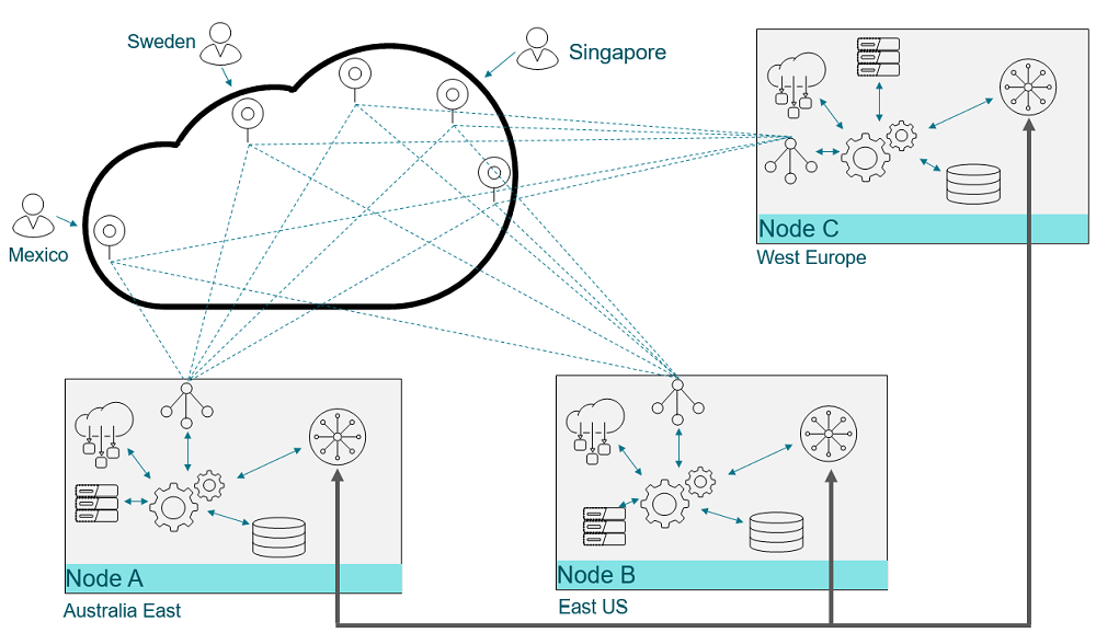 Citrix Cloud Resiliency - Geographic nodes based deployment model