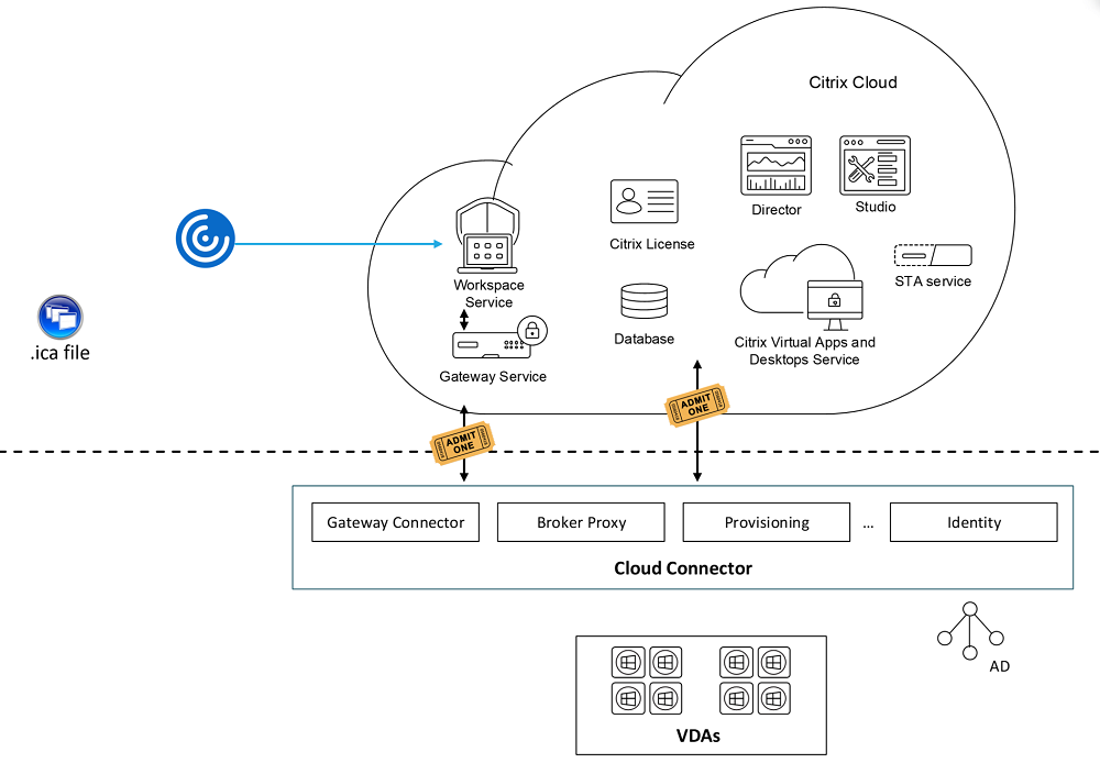 Citrix Cloud Resiliency - .ICA file creation process