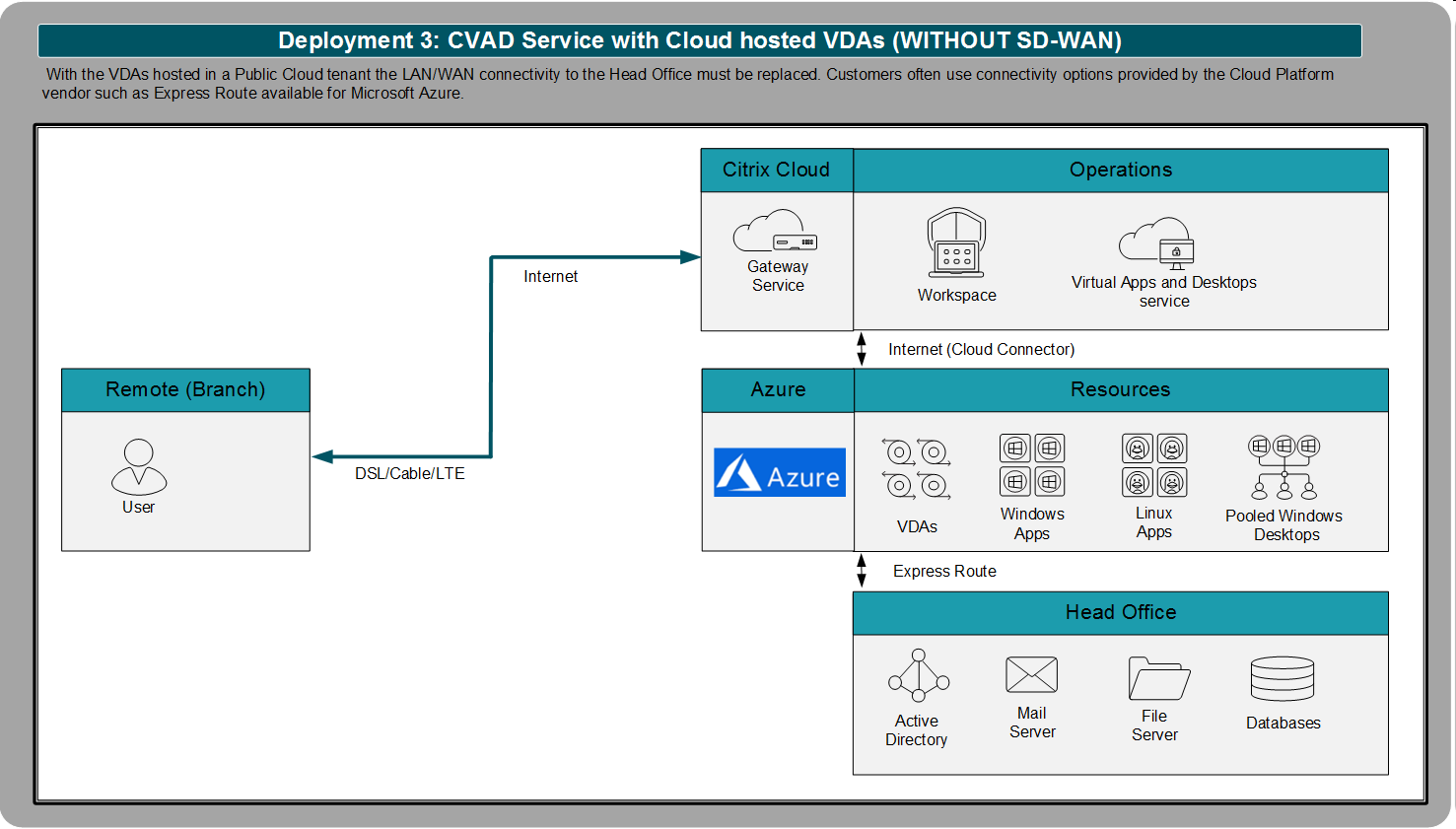 Scenarios 3 - Without SD-WAN