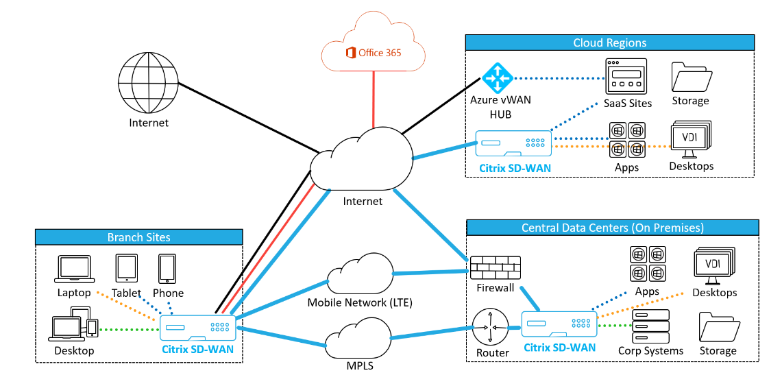 Citrix Software Defined Wide Area Network (SD-WAN)