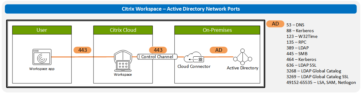 Active Directory Ports