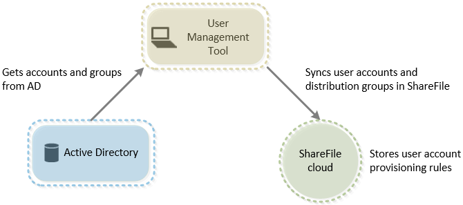 Architecture de User Management Tool