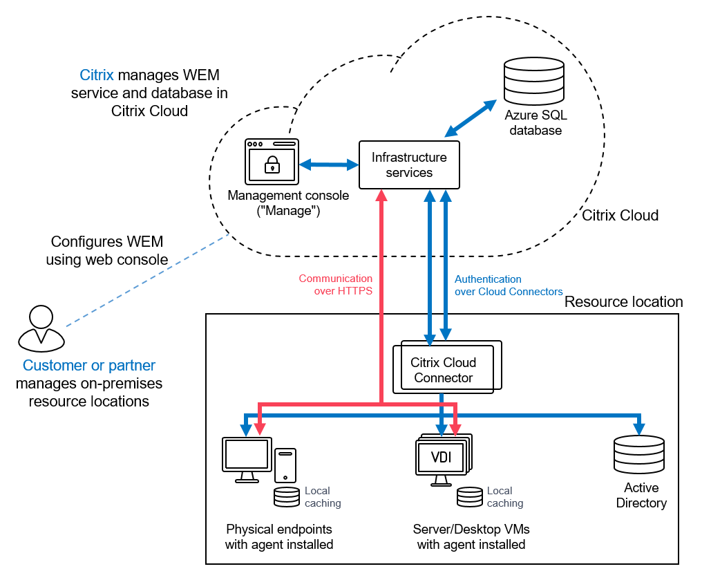 WEM cloud service technical overview