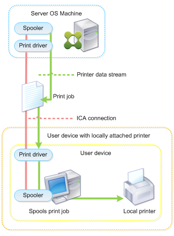 Diagram of client printing to a local printer