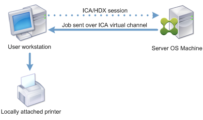 Diagram of print job routing to locally attached printer