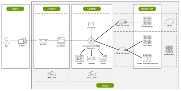 Image de l'architecture de Citrix Cloud