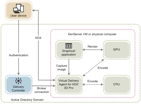 Diagram showing integration of HDX 3D Pro with XenDesktop and related components