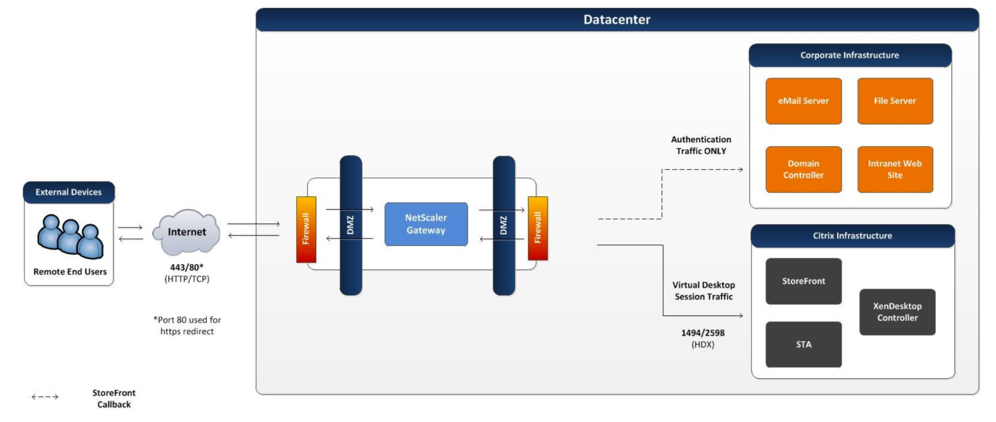 Design methodology access layer