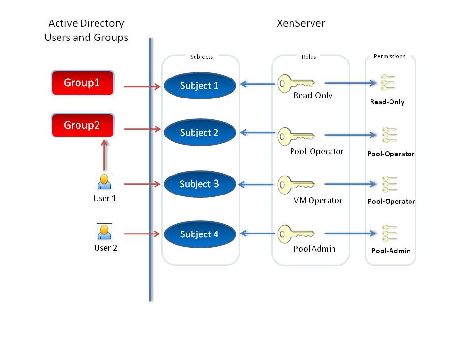 A diagram showing that Users can be in Groups in Acive Directory. Both Users and Groups in Active Directory can be mapped to Subjects in XenCenter. Subjects can have a role. Roles have a set of Permissions.