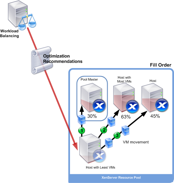 Workload Balancing tool routes VMs based on Optimization recommendations to hosts in a pool.