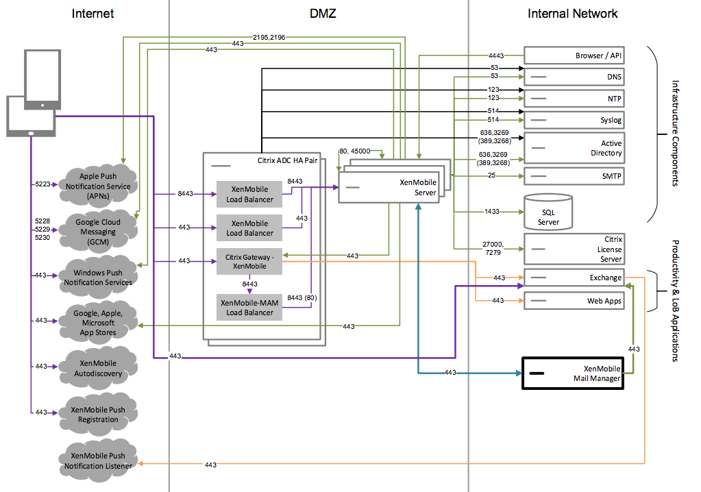 Diagramm der Referenzarchitektur mit Endpoint Management Connector für Exchange ActiveSync