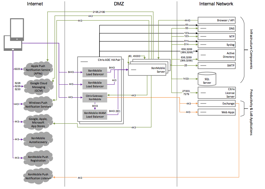 Diagram of core MAM-only reference architecture