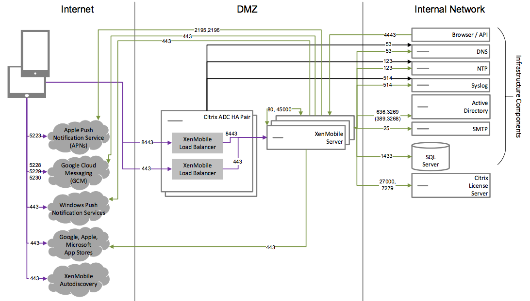 Diagram of core MDM-only reference architecture