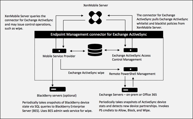 Diagramme de l'architecture d'Endpoint Management Connector pour Exchange ActiveSync