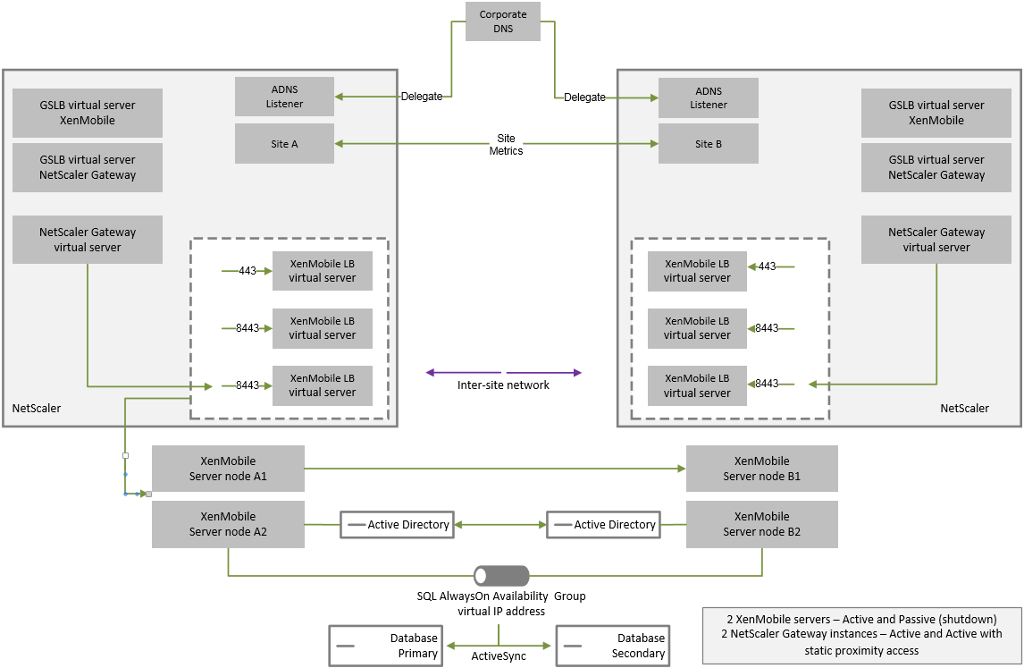 Diagram of disaster recovery reference architecture