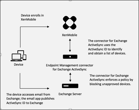 Diagram of Detect ActiveSync ID workflow